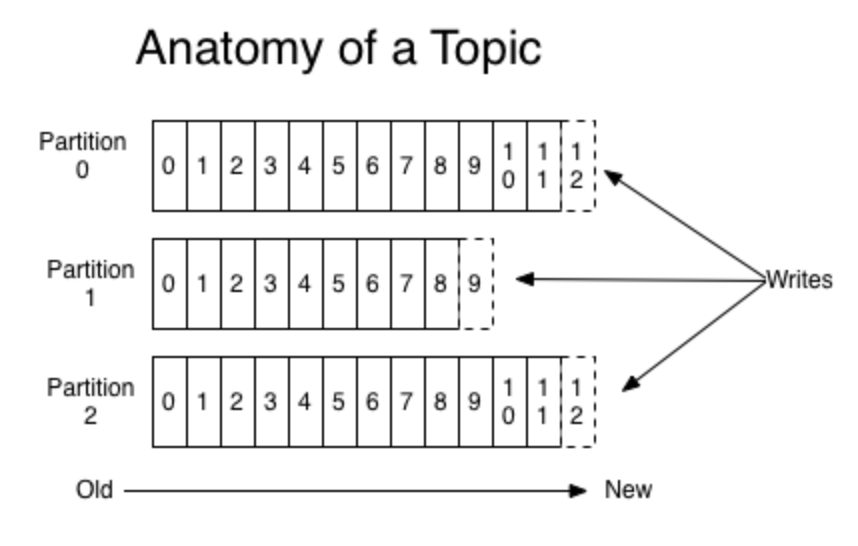 Topic Partition